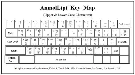 keyboard layout of joy font font for keyboard layout ask ubuntu