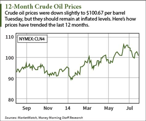 crude oil prices down today, but will stay inflated on