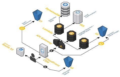 beginning serverless computing developing with web services microsoft azure and cloud books serverless offers a framework for aws lambda the new stack