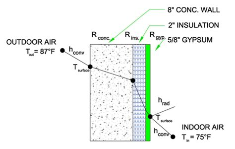 computation of conduction and duct flow heat transfer books u factor r value
