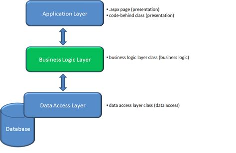 3 Tier Architecture Layered Architecture For Asp Net Applications A S Beak