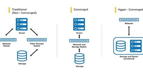 Is hyperconverged infrastructure equivalent to the public cloud?   Web Werks
