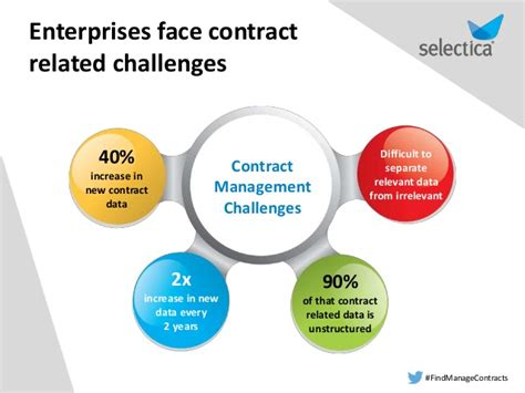 tackle contract management challenges with selectica