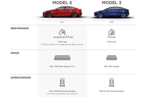 Tesla Model 3 Horsepower by Tesla Specifications Autos Post