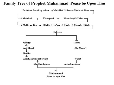 biography of hazrat ibrahim in english my sweet islam family tree of holy prophet muhammad pbuh