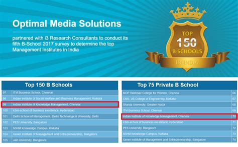 Usa Today Mba Rankings 2015 by Best Business School Award Top Mba College Chennai Top