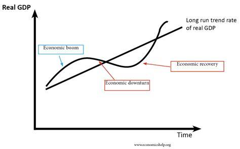 the economic cycle diagram economic trade cycle economics help