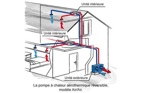 Fonctionnement Pompe à Chaleur 4330 by Aerothermie Air Air Energies Naturels