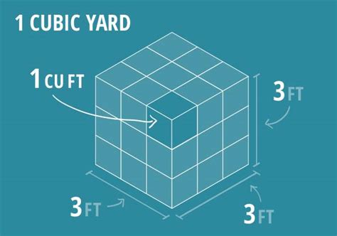 Cubic Yards To Tons Gravel Calculator Topsoil Calculator