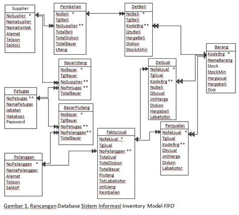 desain database sistem pakar database inventory model fifo encep supriatna