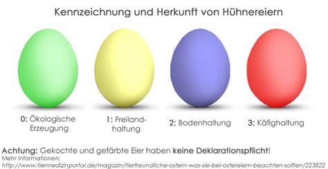 Beschriftung Huhn by Tierfreundliche Ostern Was Sie Bei Ostereiern Beachten