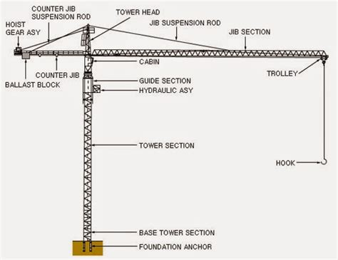 tower crane sections knowledge a parts of tower crane electronic and mechanic