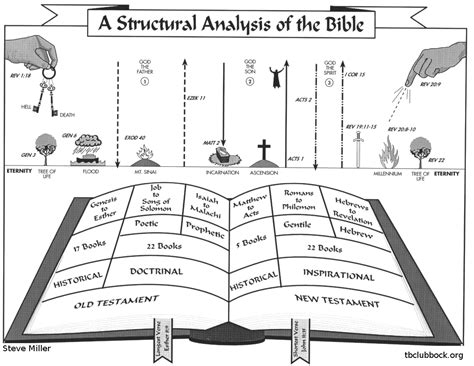 the history of the bible an introduction books charts