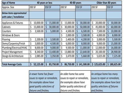 Renovation Spreadsheet by Renovation Spreadsheet Template Spreadsheet Templates For
