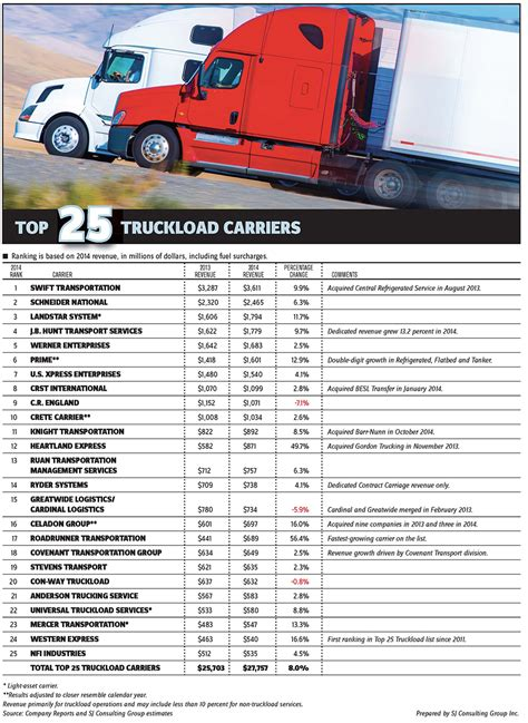 truck driver profit and loss statement aextjfo