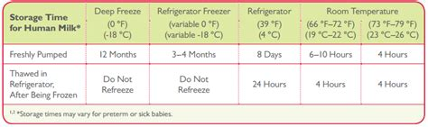 how can breastmilk be at room temperature storing breast milk at room temperature