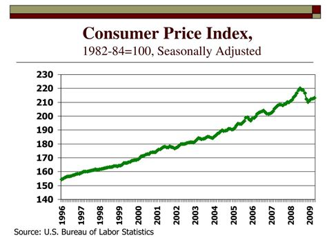 bureau of labor statistics consumer price index consumer price index cpi bureau of labor statistics