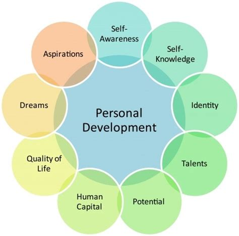 personal development tools & resources the way to success