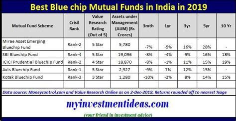 best 10 funds to invest in india for 2014 5 best blue chip funds to invest in india in 2019