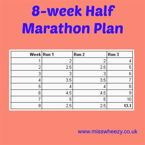 To Half Marathon Plan by Ealing Half Marathon Update Miss Wheezy