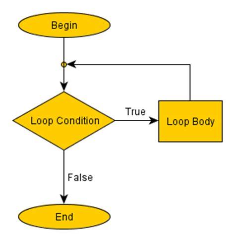coding loop loops in programming