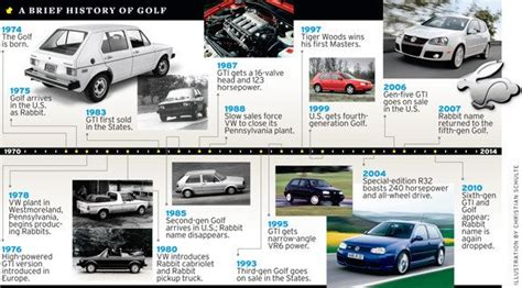 Volkswagen History Timeline by 2013 Volkswagen Golf Mkvii Rendered Feature Car And Driver
