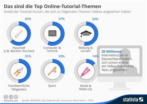 online tutorial net infografik das sind die top online tutorial themen statista