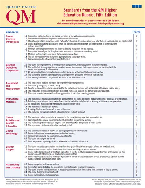 quality matters certification qm rubric the center for teaching and learning unc