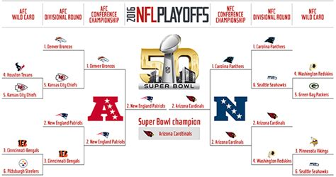 playoff challenge espn nfl playoff predictions si makes their picks for