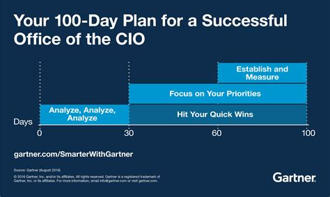 demand generation plan template the 100 days of the office of the cio smarter with