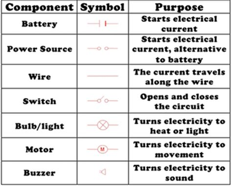 electric circuit diagrams lesson for study