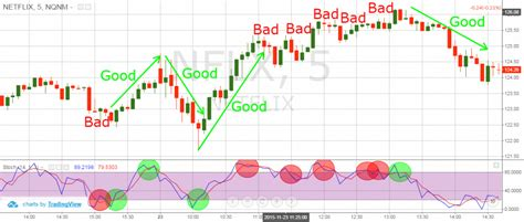swing trading exit strategy swing trading exit strategy stochastic indicator
