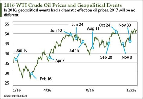 our complete 2017 oil price prediction and price target
