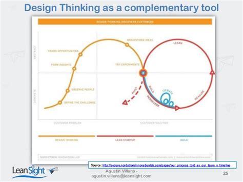 design thinking vs agile the agile method ecosystem scrum xp devops leanstartup
