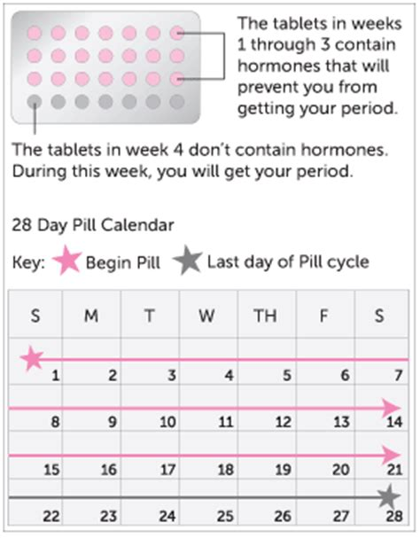 how to get a to take a pill birth pills how to take bcps center for s health