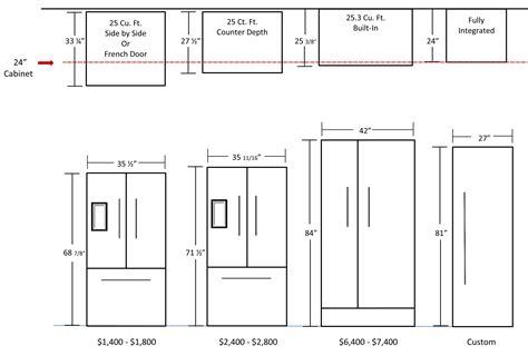 standard kitchen appliance dimensions kitchen dimensions fridge design reference pinterest