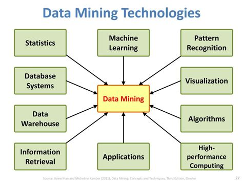 pattern recognition algorithms for data mining social computing and big data analytics 社群運算與大數據分析 ppt