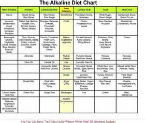alkaline diet chart healthy
