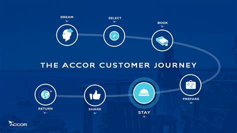 Accor launches its digital transformation   ?Leading