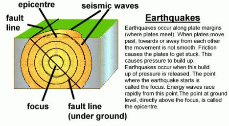 earthquake facts earthquake information earthquake earthquake information reflections of pop culture life