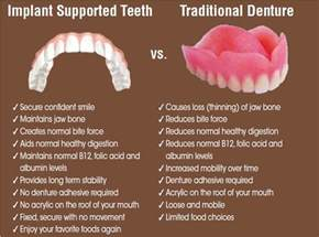 Comfort Dental Implants Implant Supported Dentures Burnham Denture Clinic Edmonton