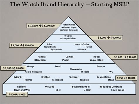 Luxury Mba Ranking by Swatch Brands Hierarchy The Best Brand Of 2018
