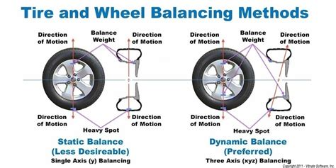 wheel balancing reviews tire balancing manassas va coho automotive