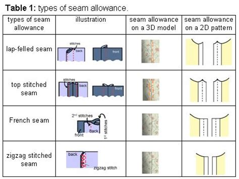 pattern allowances types automatically adding seam allowance to cloth pattern