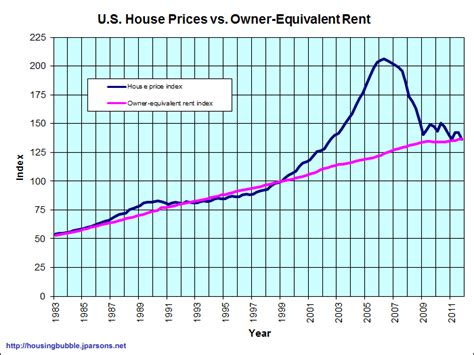 us rent prices low mortgage rates crashed house prices time to buy