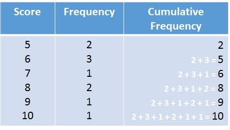 how do you a frequency table median from a frequency table free mathematics lessons