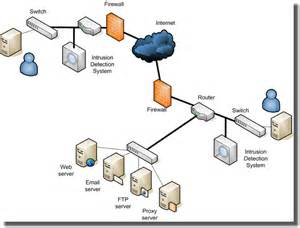 home network design dmz bill s design tips flash graphics and much more