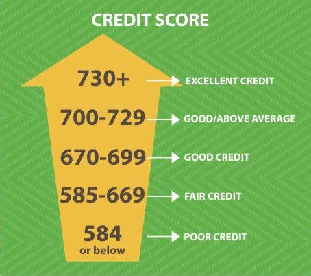 what is good credit score to buy a house your credit score demystified creditloan com 174