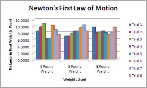 connor's blog: motion proficiencys