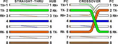 ethernet cable color code ethernet cable color coding diagram the centre